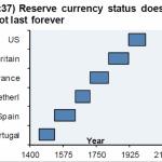 【重要】JPモルガンプライベートバンク、「世界通貨」としての米ドルの衰退を示唆・・・アメリカ株式会社の終焉迫るか?!