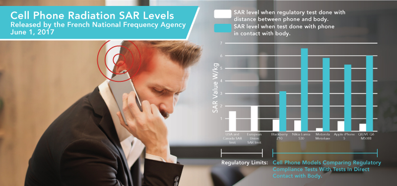The truth behind mobile phone radiation – 'SAR' and how it is affecting us in our daily life ?