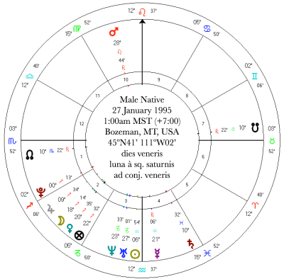 The Astrology of Spirituality, Part 2 | Soul Friend Astrology