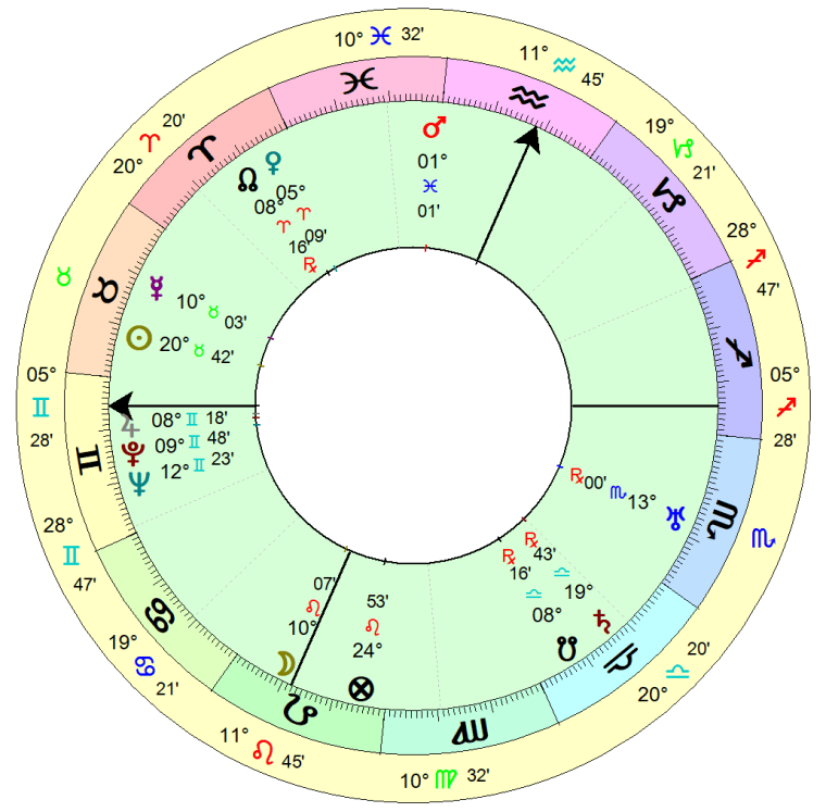 martha graham birth chart