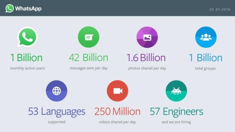 Infográfico de dados Whatsapp