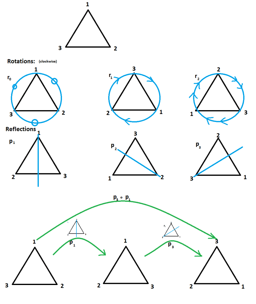 Triangle Symmetry Group