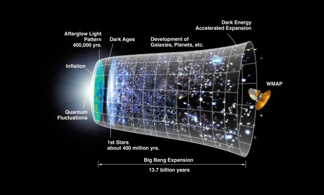 Big Bang Universe Expanding
