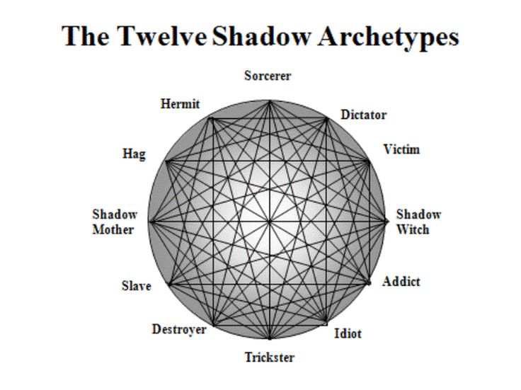 The Dark Side Of Your Zodiac As Per Jungian Psychology