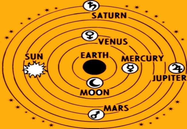 Birth Astrology