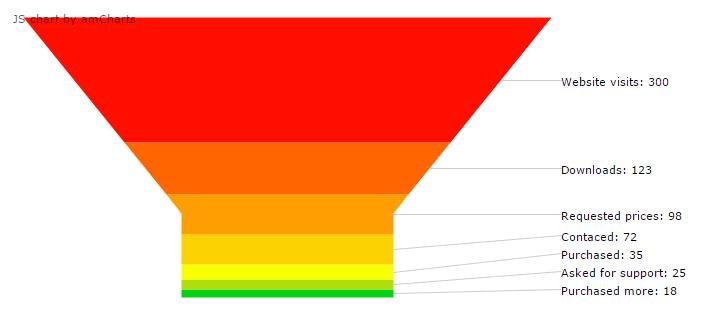 ファネルチャート