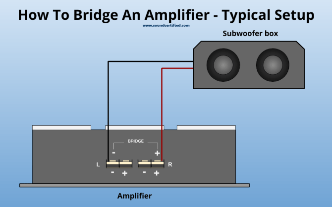how to install a subwoofer and subwoofer amp in your car