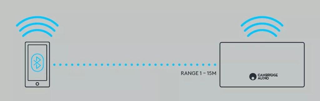 Choosing the Best Wireless Speakers: Bluetooth or AirPlay