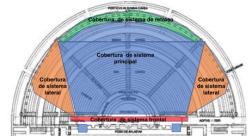 Sistema según zona de cobertura. Vista en planta