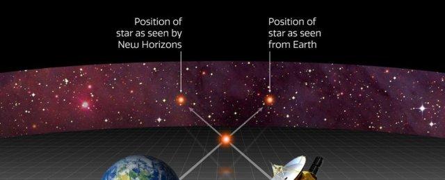 paralaxa New Horizons