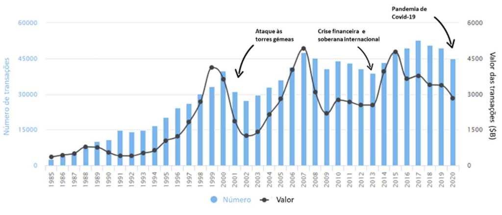 Número e valor de fusões e aquisições a nível global