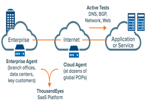 thousandeyes cloud agent cloud network
