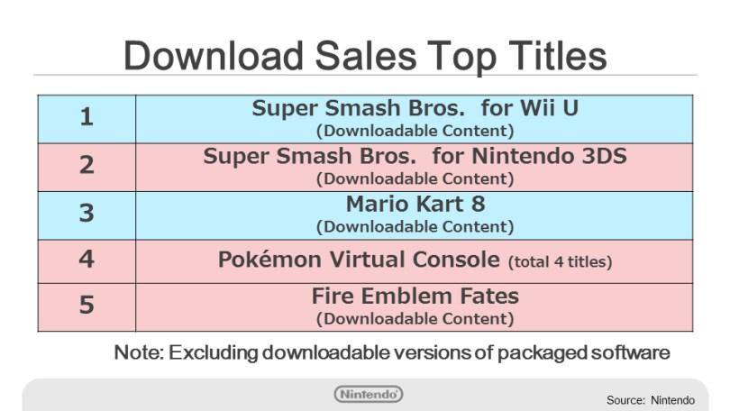 Top selling DLC
