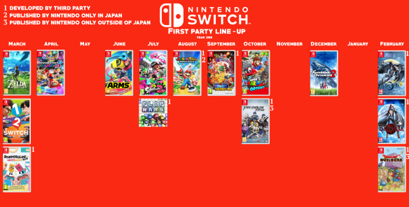 Does the Switch's First Year Stack-up? | Source Gaming