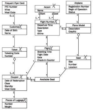 Constructing Communication Diagrams