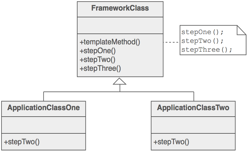 Template Method scheme