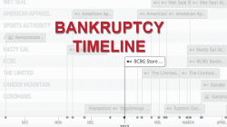 2017 Bankruptcy Infographic: Apparel Retail's Year