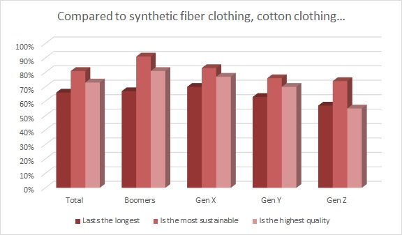 Cotton is reputed to be a notoriously water-intensive crop, but for Earth Day, Cotton Incorporated wants to clear up common misconceptions.
