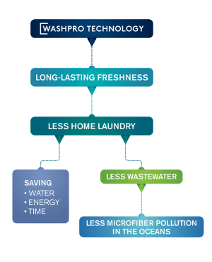 Washpro featured fabrics provide significant saving of resources, a remedy for eco-conscious Gen Z consumers.