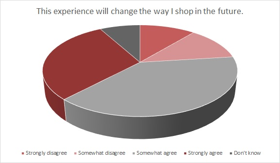 Casual apparel, shopping convenience and digital engagement are just a few of the trends marketers should prepare for amid channel shifts.