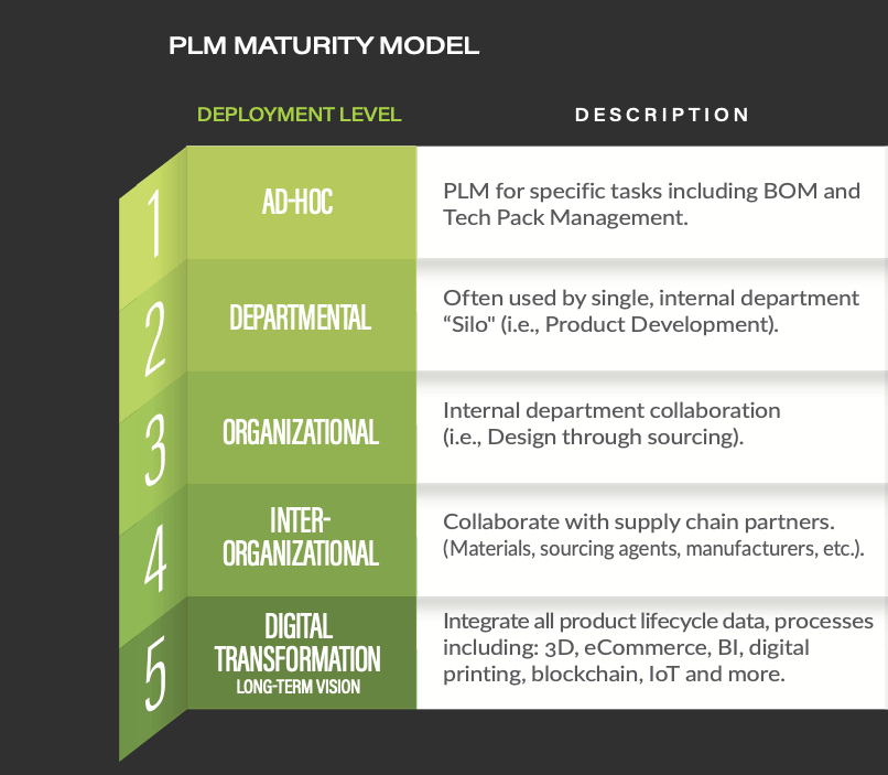 CGS Maturity Model