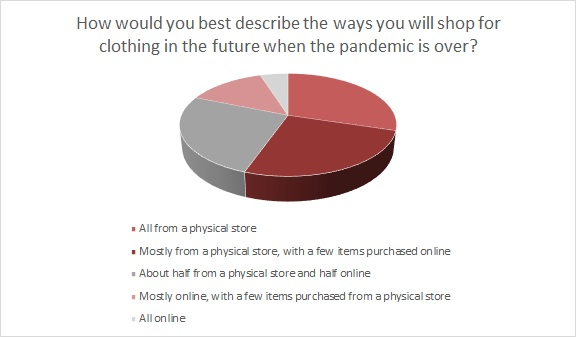 Apparel shoppers want choices, and they want the stores and clothes to reflect their local tastes and demands.