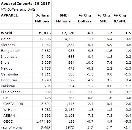 ImportsbyCountryTable
