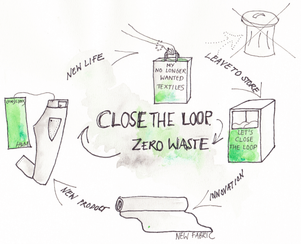 closed loop textiles
