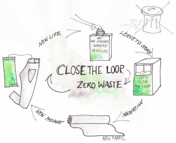 closed loop textiles
