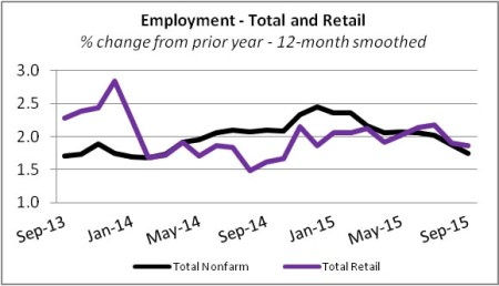 retailemploymentsep2015