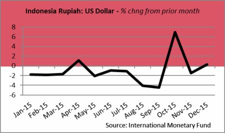 currencyrupiah1-16