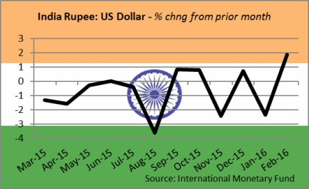 CurrencyIRupee