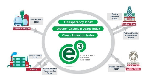 Bureau Veritas launches Environmental Emission Tool for Textile Industry: Pro-active Approach Drives Faster & Greener   Supply Chain