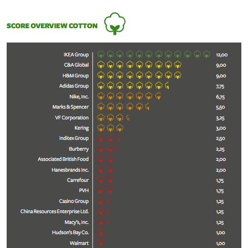 Sustainable Cotton Ranking report