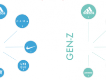 China's Gen Y and Gen Z Consumers Agree: Adidas is Most Relevant Fashion Brand