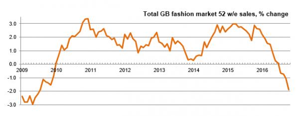 Kantar Worldpanel UK fashion market sales