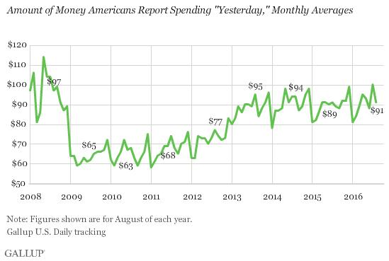 Gallup US consumer spending