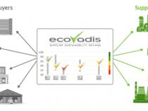 EcoVadis Secures 31M Euros to Advance CSR Services