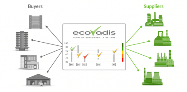 Photo: Courtesy of EcoVadis