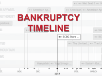 Infographic: The Accelerating Pace of Apparel Retail Bankruptcies
