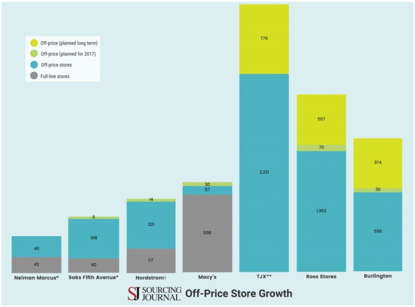 Infographic: Off-price retail store growth