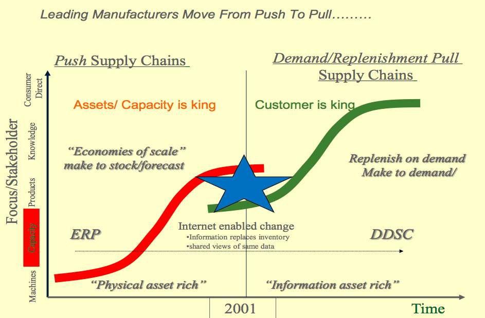Push vs  Pull Supply Chains: Why Profitable Companies Value Data