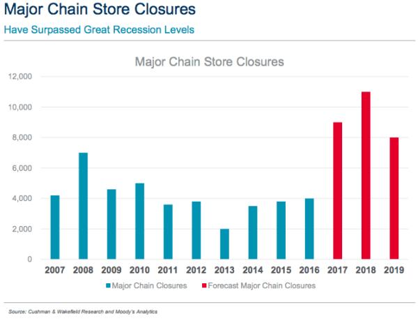 Cushman & Wakefield store closure predictions for 2018