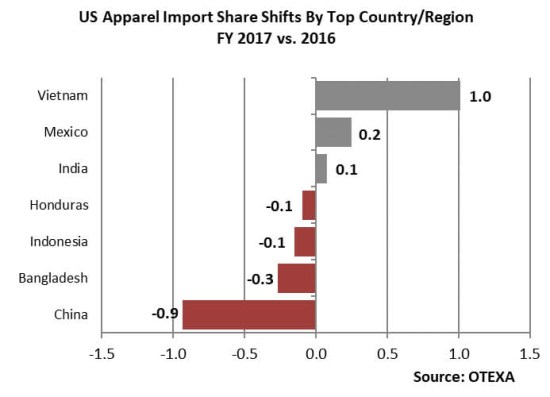 2017 US Apparel Imports Level with 2016, Vietnam and Mexico