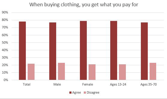 spite shopping chart category by