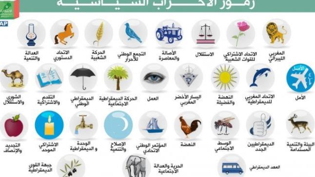 بين 2009 و2015.. أكبر الرابحين والخاسرين في انتخابات المغرب