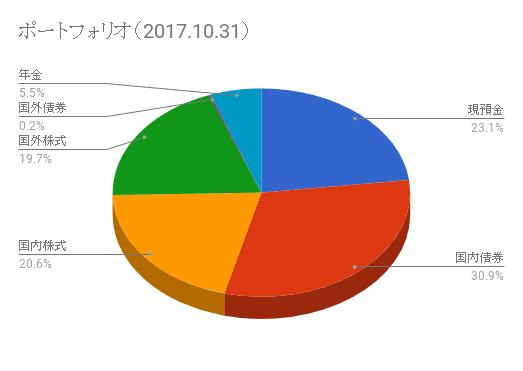 ポートフォリオ 2017.10.31