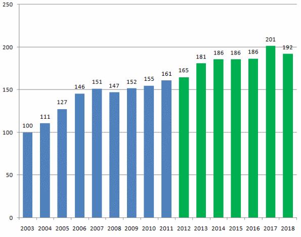 純金融資産額の推移(2018年度)