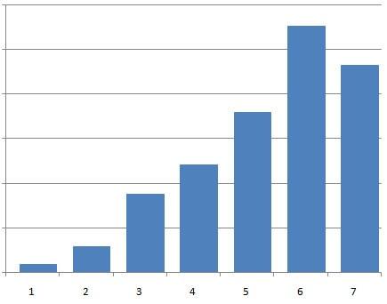 収入の推移(2012~2018年)