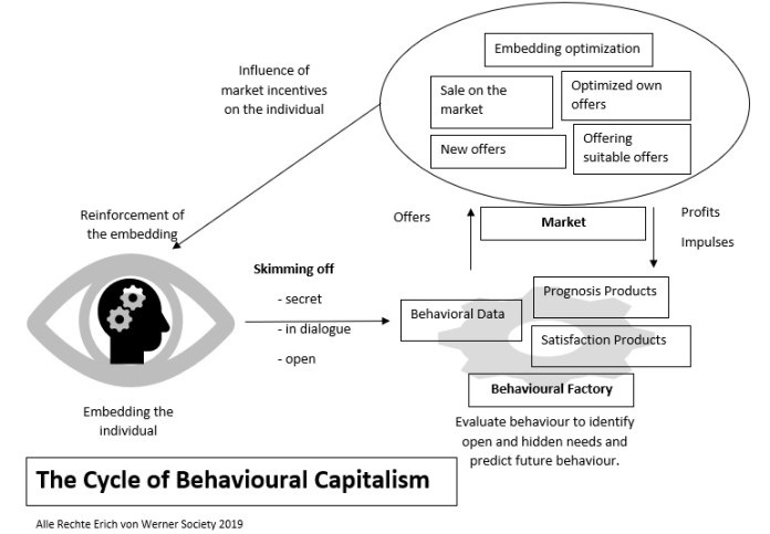 Behavioral Capitalism - The Unknown World Power